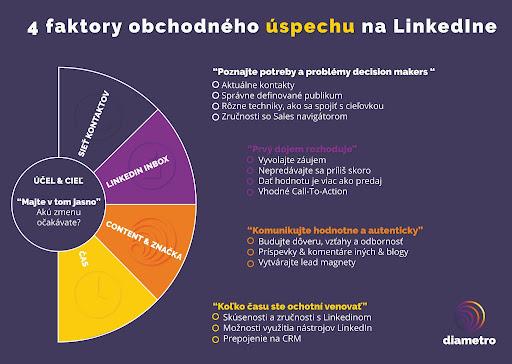 4 faktory úspechu na LibnkedIne